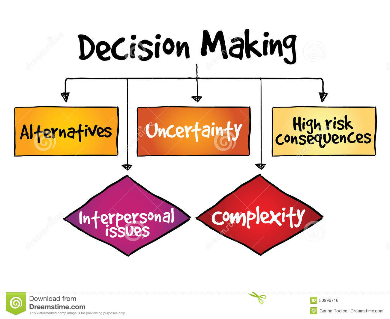 risk and rational decision process essay Rational decision making model term papers, essays and research papers available.