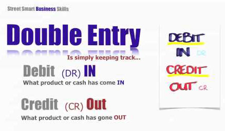 Source:AccountingWeb.org Fig:Double entry bookkeeping system