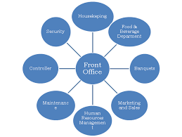 Interdepartmental communication of front office with various departments (source ihmnotesblogspots.com)