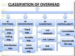 Concept Meaning Amp Classification Of Overhead Kullabs Com