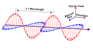 Fig: Electromagnetic radiation