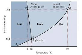 fig: Phase diagram of water