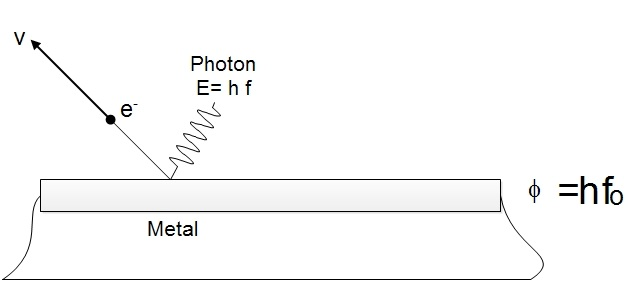 Emmision of photon