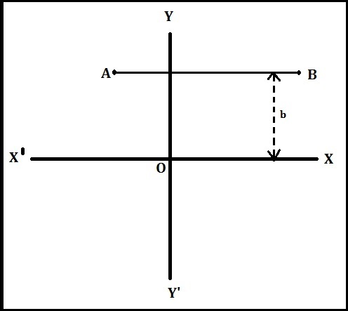 Equation of a straight line parallel to x-axis