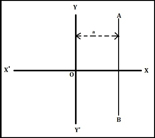 Equation of a straight line parallel to y-axis