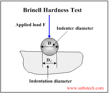 fig: Brinnel hardness test