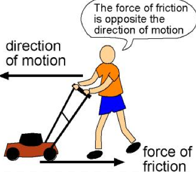Source: hebasoffar.blogspot.com Fig: Frictional Force
