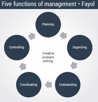 henri fayol five rules of management Henri fayol (1841 - 1925), france  fayol was the first person to actually give a  definition of management which is generally familiar today  develop a science  for each operation to replace opinion and 'rule of thumb' determine accurately.