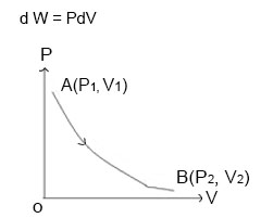 The variation of pressure and volume during isothermal process.
