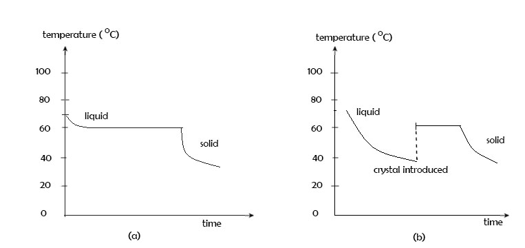 (a) Cooling curve of a typical material (b) Super cooling of a material.