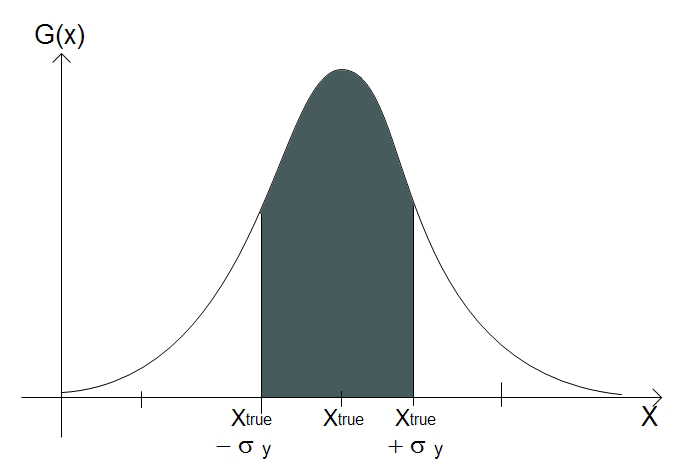 A normal, or Gaussian, probability distribution