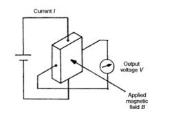 Fig:Hall effect sensor
