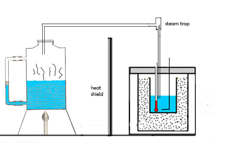 Measurement of latent heat of vaporization of water