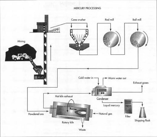 source:www.madehow.com fig:mercury extraction
