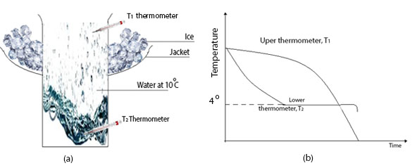 (a) Hope experiment. (b) The graph of temperature verses time for two thermometers.
