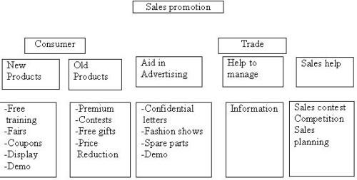 meaning  importance u0026 methods of sales promotion