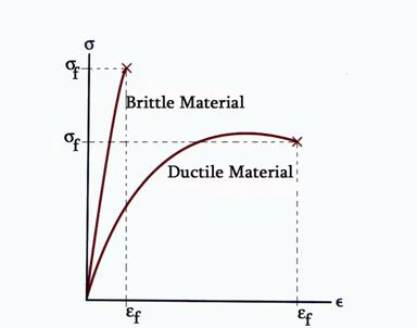 fig: ductile and brittle material