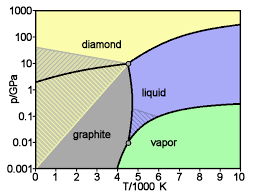 fig: Phase diagram of carbon