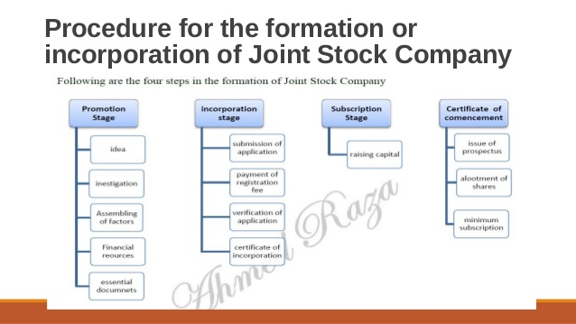 Company Formation Diagram Simple Wiring Diagram Site