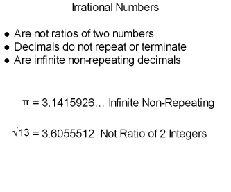 Fig: Irrational Number