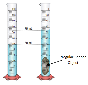 Source: gmscience.wordpress.com Fig: Measuring volume of a piece of stone