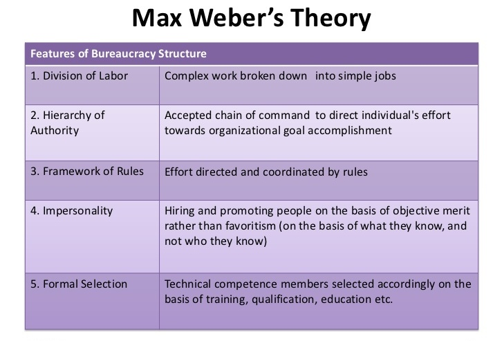 Max weber theory