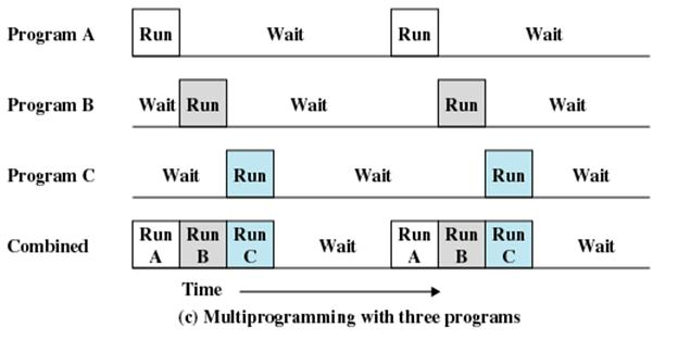 how to run two programs at the same time batch