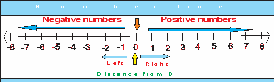 source: www.ipracticemath.com Fig: Integers