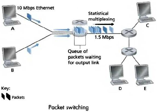 Network Transmission Devices | kullabs.com Datagram Packet Switching