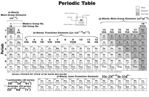 source: www.transtutors.com Fig: Modern Periodic Table
