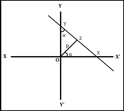 Normal/ Perpendicular Form