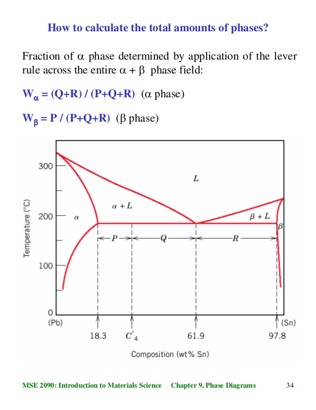 fig: phase diagram for Cu-Ag