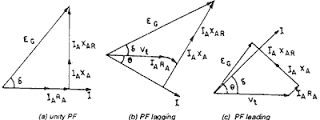 fig:Phasor digram for unity power factor,lagging and leading case