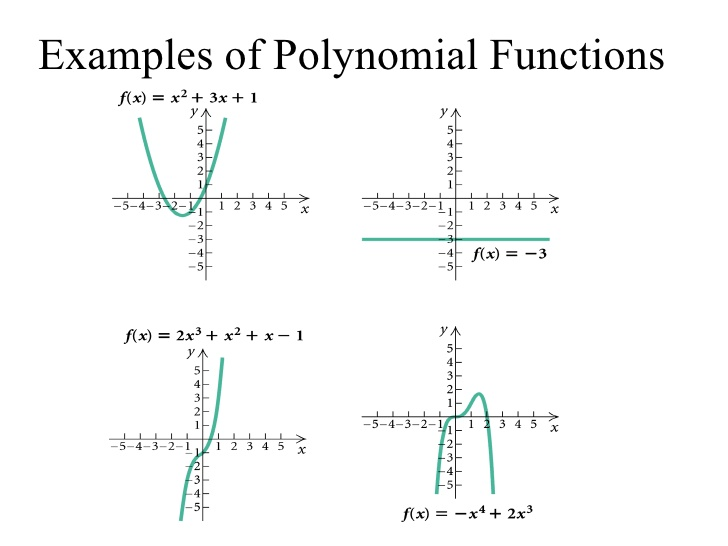 Function and polynomials for What is function template