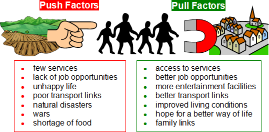 Source: geography.parkfieldprimary.com. Fig: Factors affecting migration
