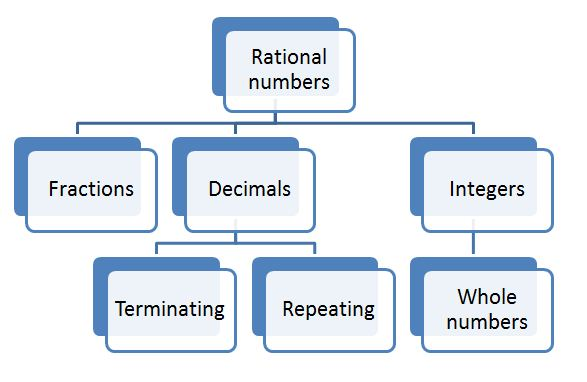Fig: Rational Numbers