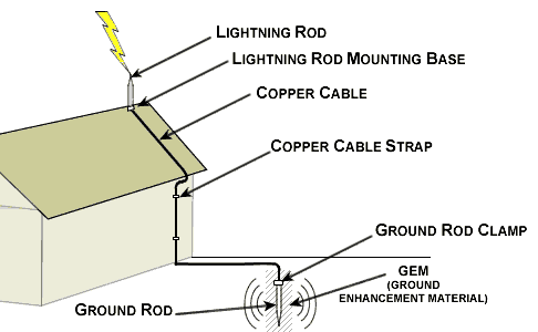 Source: www.atmo.arizona.edu Fig: Lightening Conductor