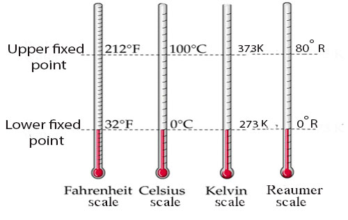 Comparison of different temperature scale