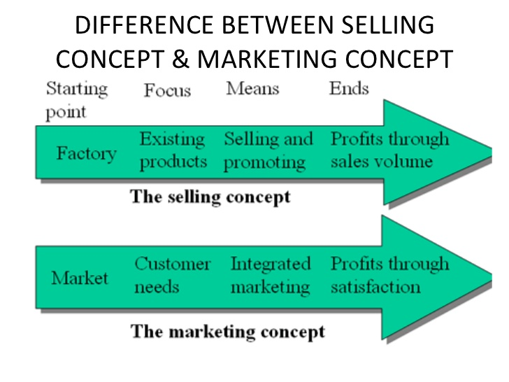 selling and marketing concept
