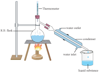 source:inside-pharma.blogspot.com fig:Simple distillation