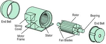 fig:stator and rotor construction