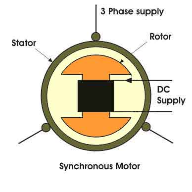 fig:Synchronous motor