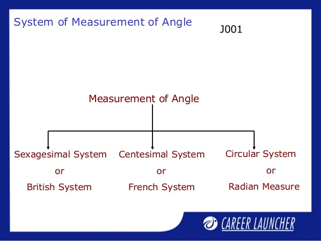 Measurement of Angles