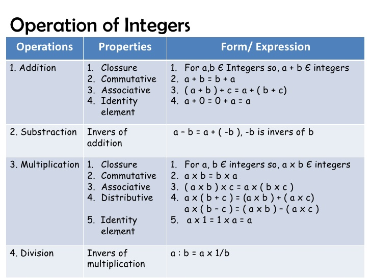 source: www.slideshare.net Fig: Operation on Integers