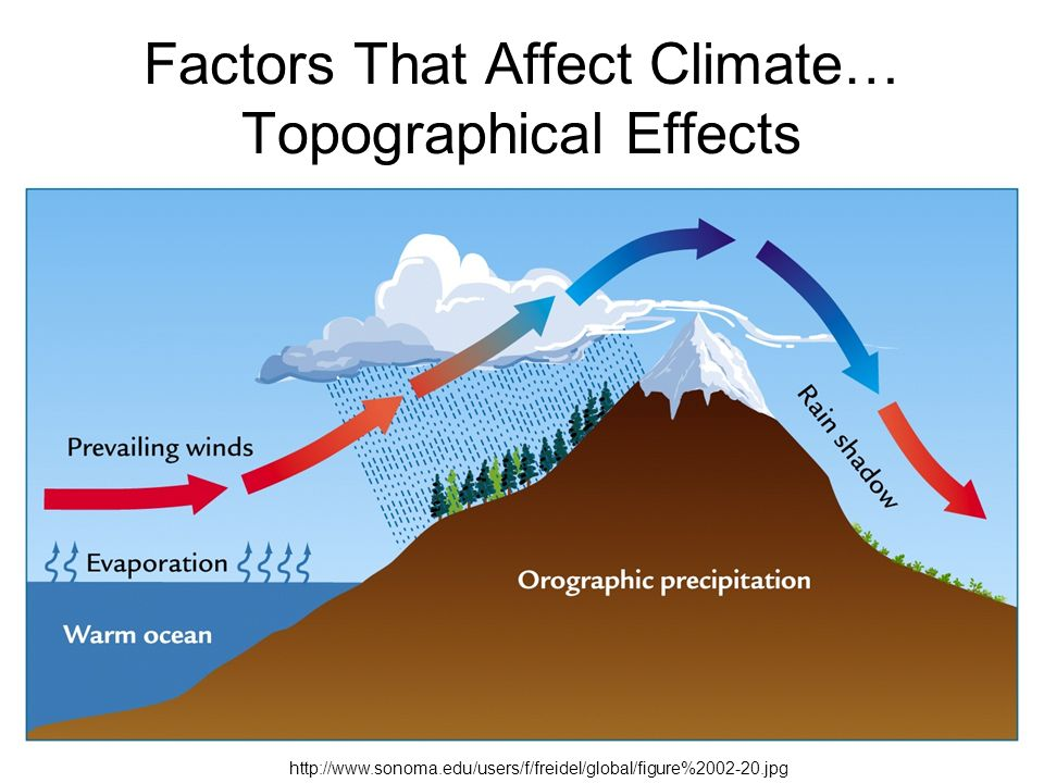 source: slideplayer.com fig: Topographical factor