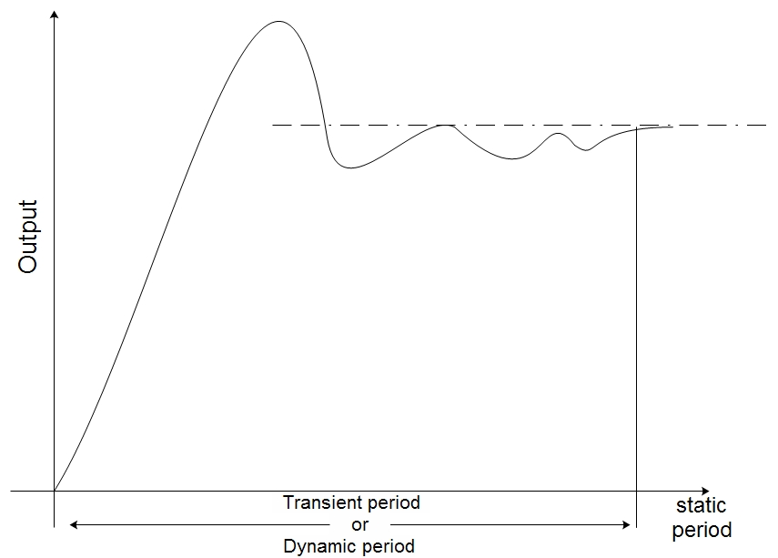 Response curve to show static and dynamic characteristics of the instrument.