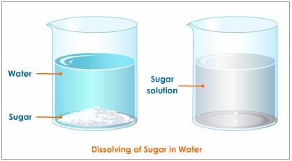 Source:www.tumblr.com Fig: Solution of sugar and water