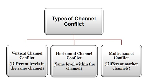 types of channel conflict