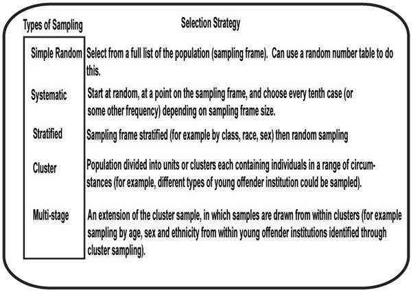 types of sampling techniques in research methodology Sampling techniques & determination of sample size in  and also describes some sampling methods for specific research  sampling techniques the method for .