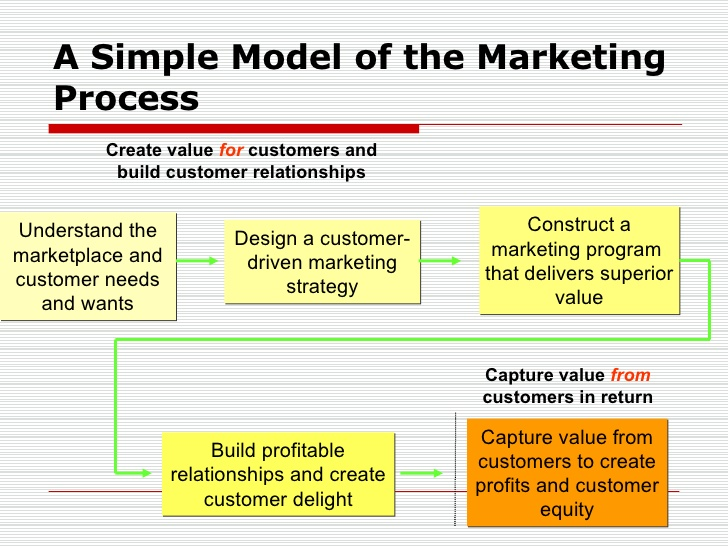 A simple model of marketing process